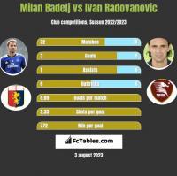 Milan Badelj vs Ivan Radovanovic h2h player stats