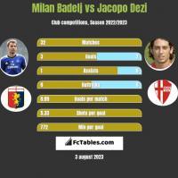 Milan Badelj vs Jacopo Dezi h2h player stats