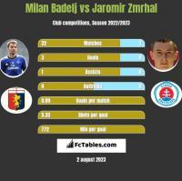 Milan Badelj vs Jaromir Zmrhal h2h player stats