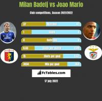 Milan Badelj vs Joao Mario h2h player stats