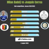Milan Badelj vs Joaquin Correa h2h player stats