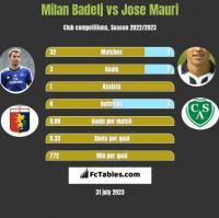 Milan Badelj vs Jose Mauri h2h player stats