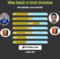 Milan Badelj vs Kevin Strootman h2h player stats