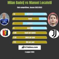Milan Badelj vs Manuel Locatelli h2h player stats