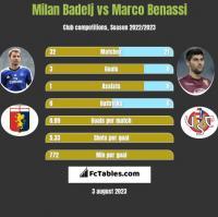 Milan Badelj vs Marco Benassi h2h player stats