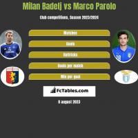 Milan Badelj vs Marco Parolo h2h player stats