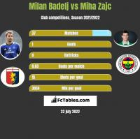 Milan Badelj vs Miha Zajc h2h player stats