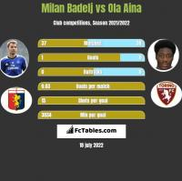 Milan Badelj vs Ola Aina h2h player stats