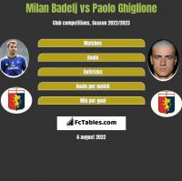 Milan Badelj vs Paolo Ghiglione h2h player stats