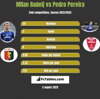 Milan Badelj vs Pedro Pereira h2h player stats