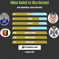 Milan Badelj vs Riza Durmisi h2h player stats