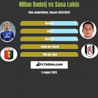 Milan Badelj vs Sasa Lukic h2h player stats
