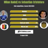 Milan Badelj vs Sebastian Cristoforo h2h player stats