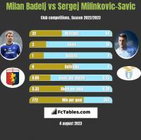 Milan Badelj vs Sergej Milinkovic-Savic h2h player stats