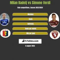 Milan Badelj vs Simone Verdi h2h player stats