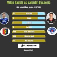 Milan Badelj vs Valentin Eysseric h2h player stats