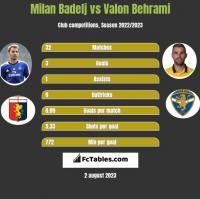 Milan Badelj vs Valon Behrami h2h player stats