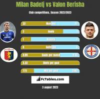 Milan Badelj vs Valon Berisha h2h player stats
