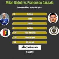 Milan Badelj vs Francesco Cassata h2h player stats