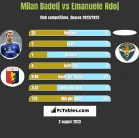 Milan Badelj vs Emanuele Ndoj h2h player stats