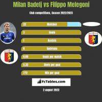 Milan Badelj vs Filippo Melegoni h2h player stats