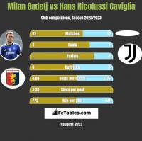 Milan Badelj vs Hans Nicolussi Caviglia h2h player stats