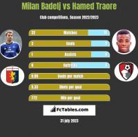 Milan Badelj vs Hamed Traore h2h player stats
