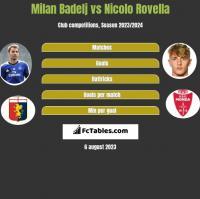Milan Badelj vs Nicolo Rovella h2h player stats
