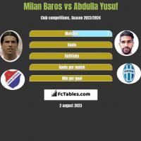 Milan Baros vs Abdulla Yusuf h2h player stats