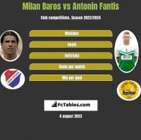 Milan Baros vs Antonin Fantis h2h player stats