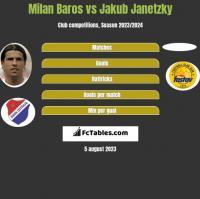 Milan Baros vs Jakub Janetzky h2h player stats