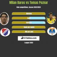 Milan Baros vs Tomas Poznar h2h player stats