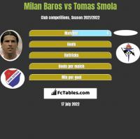 Milan Baros vs Tomas Smola h2h player stats