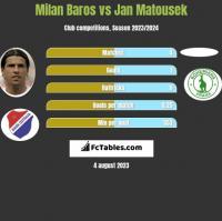 Milan Baros vs Jan Matousek h2h player stats
