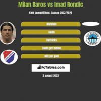 Milan Baros vs Imad Rondic h2h player stats