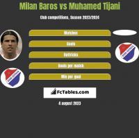 Milan Baros vs Muhamed Tijani h2h player stats