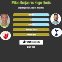 Milan Borjan vs Hugo Lloris h2h player stats