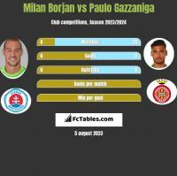 Milan Borjan vs Paulo Gazzaniga h2h player stats