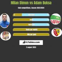 Milan Dimun vs Adam Buksa h2h player stats