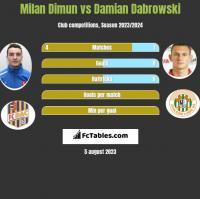 Milan Dimun vs Damian Dąbrowski h2h player stats