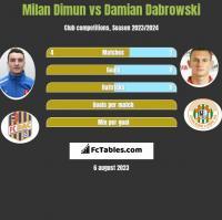 Milan Dimun vs Damian Dabrowski h2h player stats