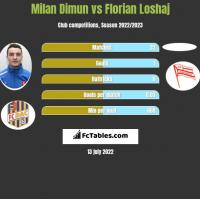 Milan Dimun vs Florian Loshaj h2h player stats