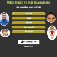 Milan Dimun vs Iker Guarrotxena h2h player stats