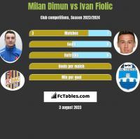 Milan Dimun vs Ivan Fiolic h2h player stats