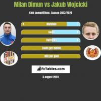 Milan Dimun vs Jakub Wojcicki h2h player stats