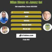 Milan Dimun vs Janusz Gol h2h player stats