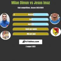 Milan Dimun vs Jesus Imaz h2h player stats