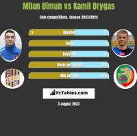 Milan Dimun vs Kamil Drygas h2h player stats