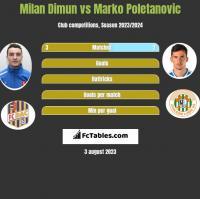 Milan Dimun vs Marko Poletanovic h2h player stats