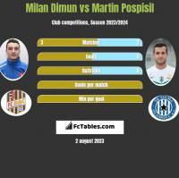 Milan Dimun vs Martin Pospisil h2h player stats